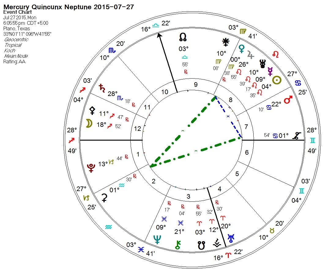 2015-07-27 Mercury Quincunx Neptune (Yod)