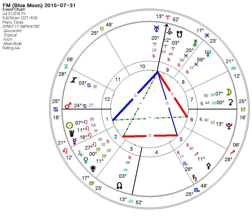 2015-07-31 Full Moon (Blue Moon, HLT3)