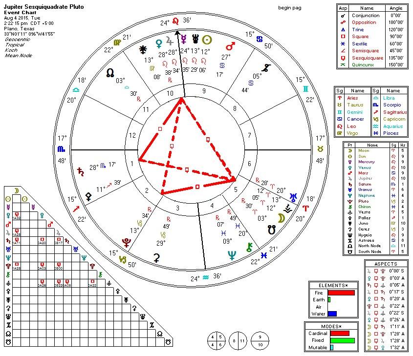 2015-08-04 Jupiter Sesquiquadrate Pluto (Thors Hammer)