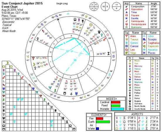 2015-08-26 Sun Conjunct Jupiter (5th order harmonics)