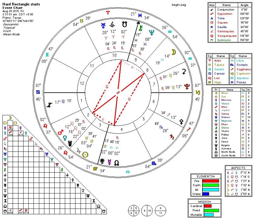 2015-08-28 Hard Rectangle (Moon Opp Mars)
