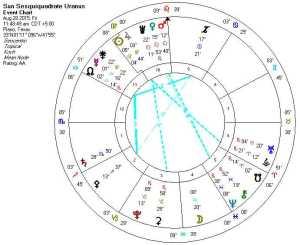 2015-08-28 Sun Sesquiquadrate Uranus (5th harmonic)