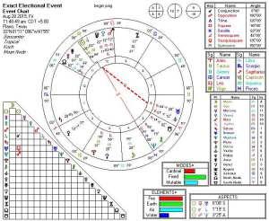2015-08-28 Sun Sesquiquadrate Uranus
