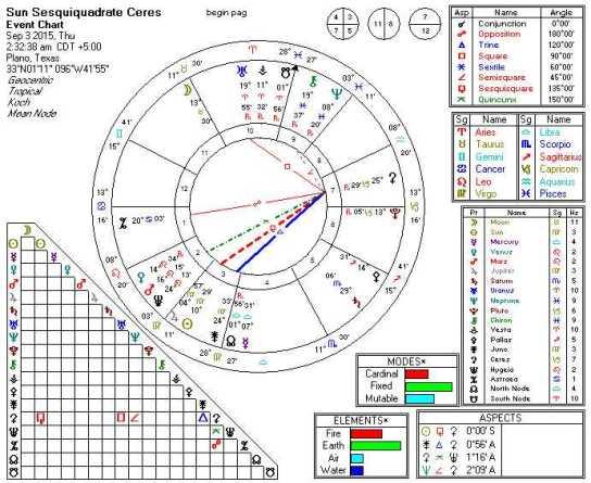 2015-09-03 Sun Sesquiquadrate Ceres