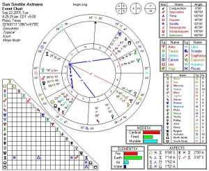 2015-09-22 Sun Sextile Astraea