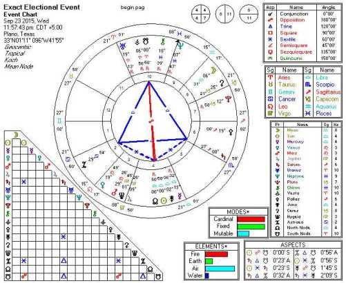 2015-09-23 Sun Conjunct North Node (Kite)