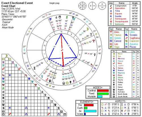 2015-09-23 Sun Conjunct North Node (Kite)