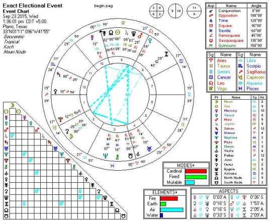 2015-09-23 Sun Sextile Saturn (5th Order Harmonics)