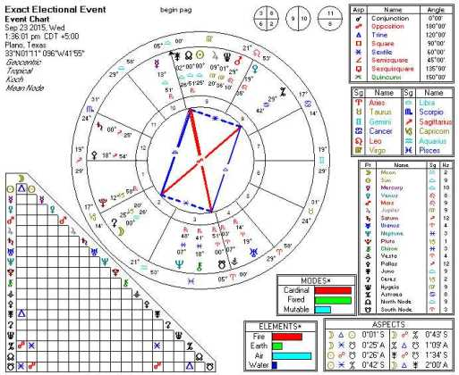 2015-09-23 Sun Sextile Saturn (Mystic Rectangle)
