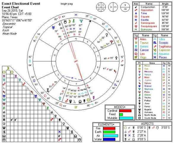 2015-09-26 Sun Conjunct Juno