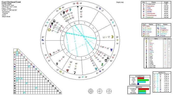 2015-09-30 Mercury (R) Conjunct Sun (5th Harmonic)