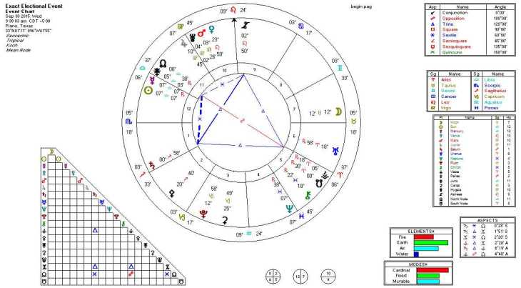 2015-09-30 Mercury (R) Conjunct Sun (Kite)