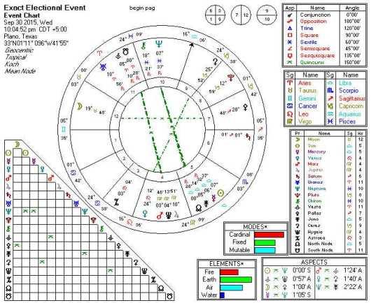 2015-09-30 Sun Quincunx Neptune