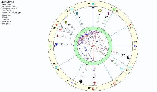 Julian Bond natal chart