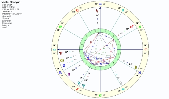 Noon chart (time unknown), Solar Sign houses.