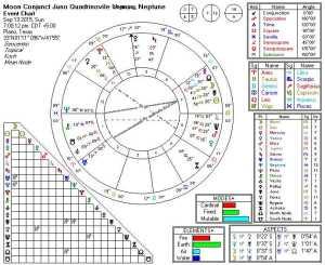 2015-09-13 Moon Conjunct Juno Quadrinovile Uranus, Neptune