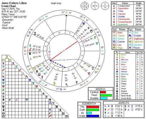 2015-09-17 Juno Enters Libra