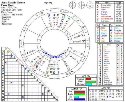 2015-09-17 Juno Sextiles Saturn