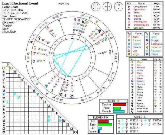 2015-09-21 Mars SSQ Pluto (5th Harmonic)