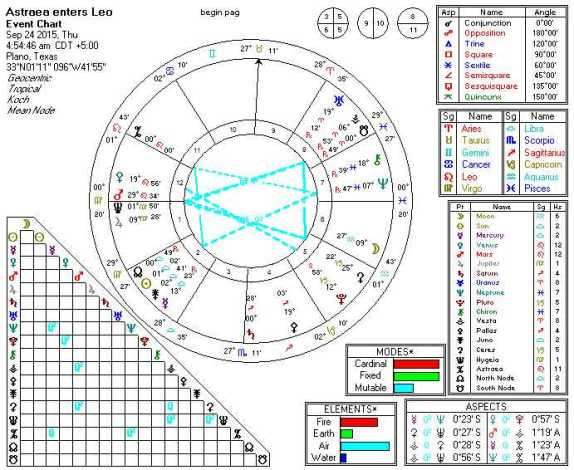 2015-09-24 Astraea enters Leo (5th Harmonic)