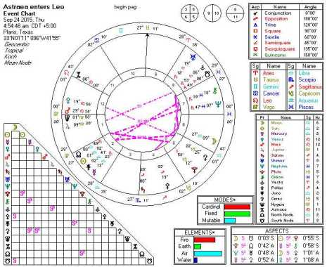 2015-09-24 Astraea enters Leo (7th Harmonic)
