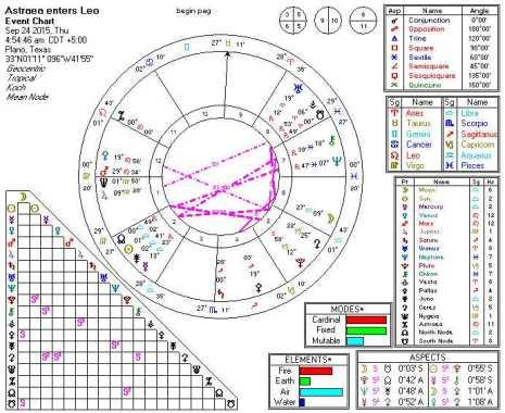 2015-09-24 Astraea enters Leo (7th Harmonic)