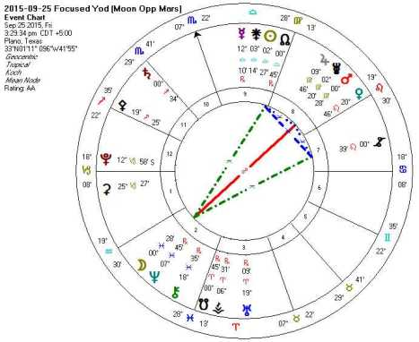 2015-09-25 Focused Yod (Moon Opp Mars)