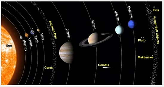 Inner and Outer Planets separated by the asteroid belt.