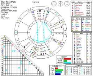 2015-10-15 Mars Trine Pluto