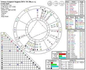 2015-10-20 Venus Conjunct Hygeia (Hele)