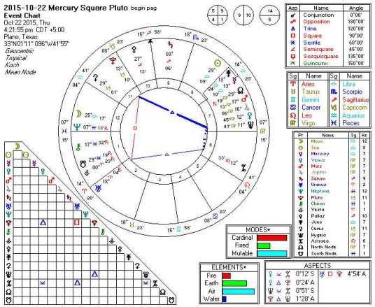 2015-10-22 Mercury Square Pluto (Hele)