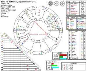 2015-10-22 Mercury Square Pluto (Thors Hammer)