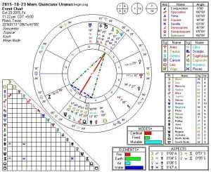 2015-10-23 Mars Quincunx Uranus