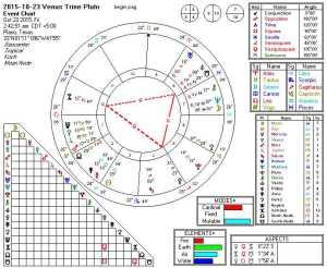 2015-10-23 Venus Trine Pluto (Thor's Hammer)