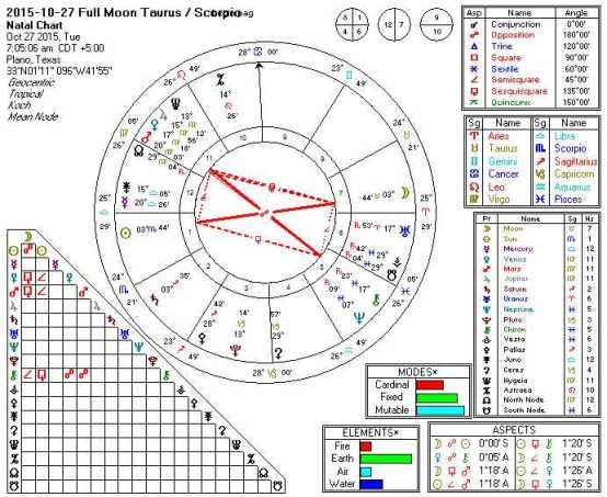 2015-10-27 Full Moon Taurus-Scorpio (Hard Rectangle)