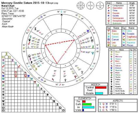 Mercury Sextile Saturn 2015-10-13 (TH)