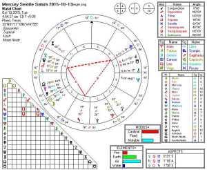 Mercury Sextile Saturn 2015-10-13 (TH)