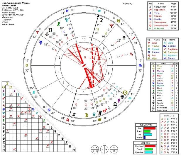Sun Semisquare Venus 2015-10-07 (8th Harmonic)