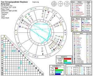 Sun Sesquiquadrate Neptune 2015-10-15 (5th Harmonic)