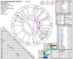 Sun Sesquiquadrate Neptune 2015-10-15 (7th Harmonic)
