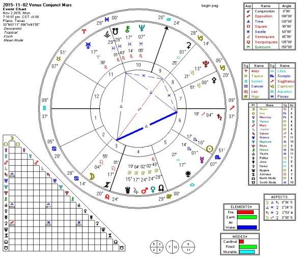 2015-11-02 Venus Conjunct Mars (Kite)