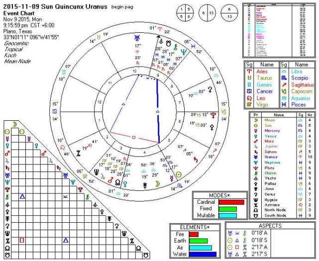 2015-11-09 Sun Quincunx Uranus (Hele)