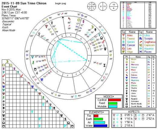 2015-11-09 Sun Trine Chiron (5th Harmonic)