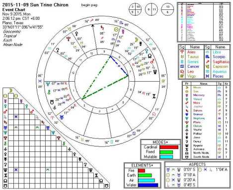 2015-11-09 Sun Trine Chiron