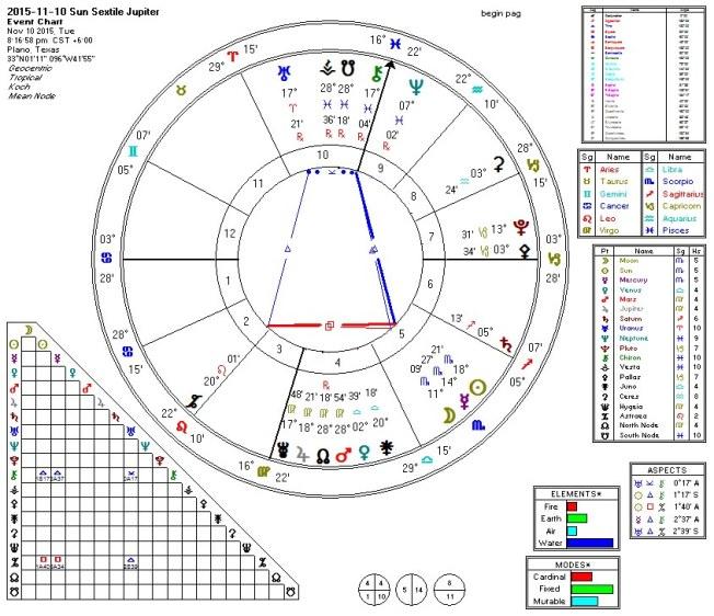 2015-11-10 Sun Sextile Jupiter (Hele)