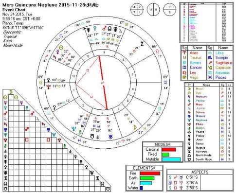 2015-11-24 Mars quincunx Neptune