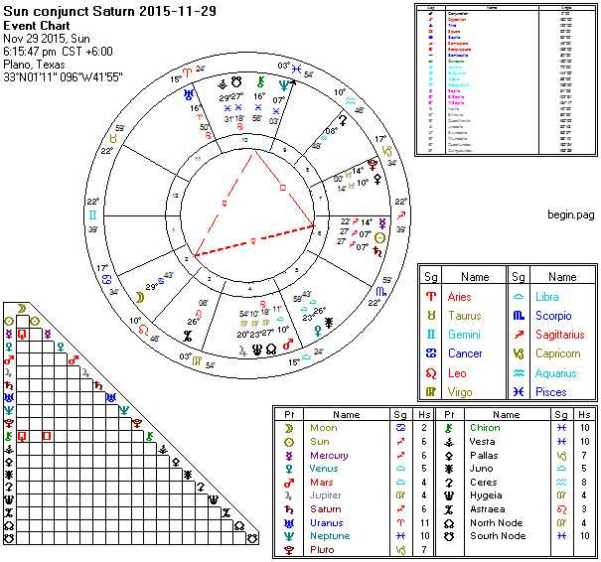 2015-11-29 Sun Conjunct Saturn (Thors Hammer)