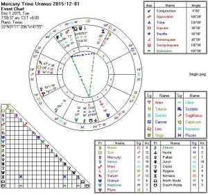 2015-12-01 Mercury trine Uranus (Yod)