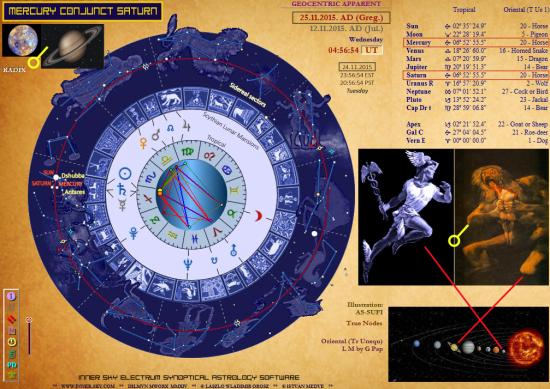 Mercury conjunct Saturn