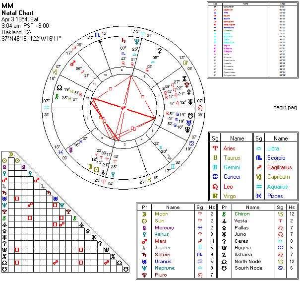Natal Chart Grandtrines